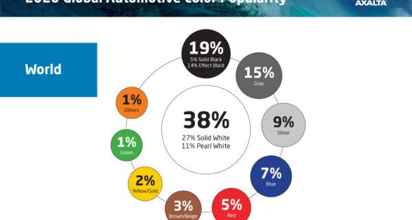 Axalta Unveils 2020 Global Automotive Colour Popularity Report